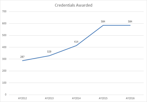 UA Cossatot Credentials Awarded Chart for academic years 2012 to 2016